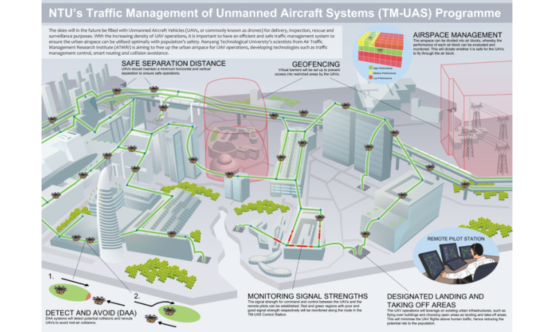NTU to develop traffic management solutions so drones can fly safely in Singapore's airspace