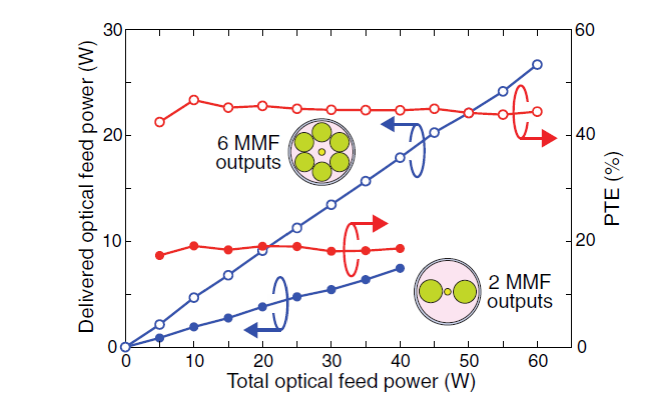 Optical fibers power mobile data networks