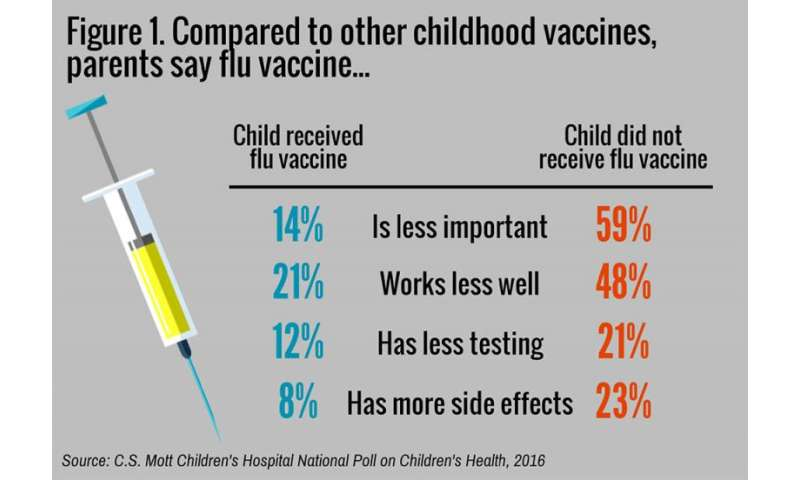 Parents Rate Flu Vaccine Less Important Effective Safe