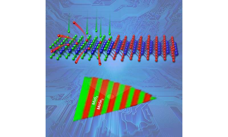 Patterning smaller junctions for ultrathin devices