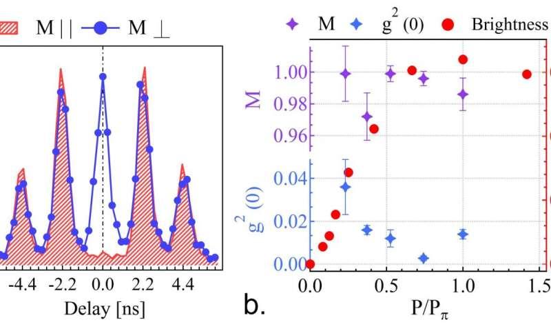 Photon correlation and source characteristscs