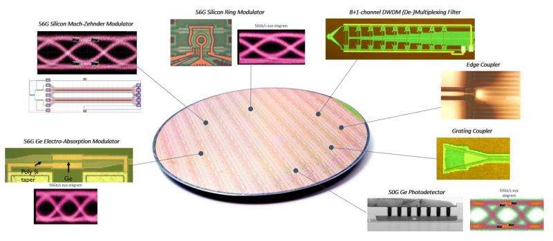 Photonics platform with 50gb/s non-return-to-zero optical lane rates