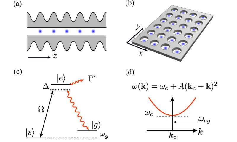 Photon-mediated atom-atom interactions in (A) 1D and (B) 2D PCWs