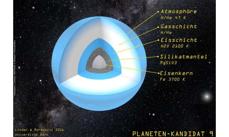 Planet 9 takes shape