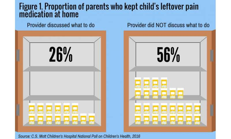 Poll: Many parents keep prescription opioids at home