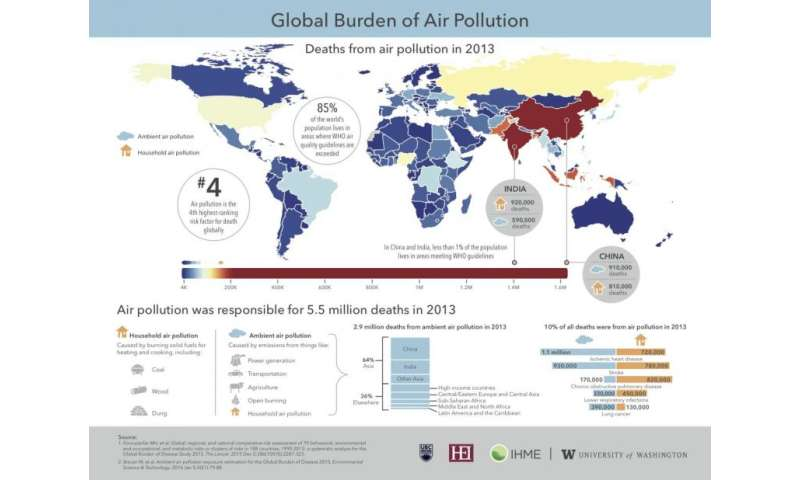 Poor air quality kills 5.5 million worldwide annually