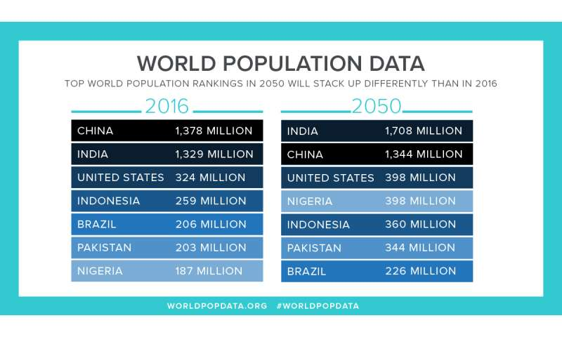 PRB projects world population rising 33 percent by 2050 to nearly 10 billion