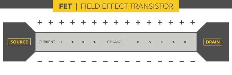 Probing quantum phenomena in tiny transistors
