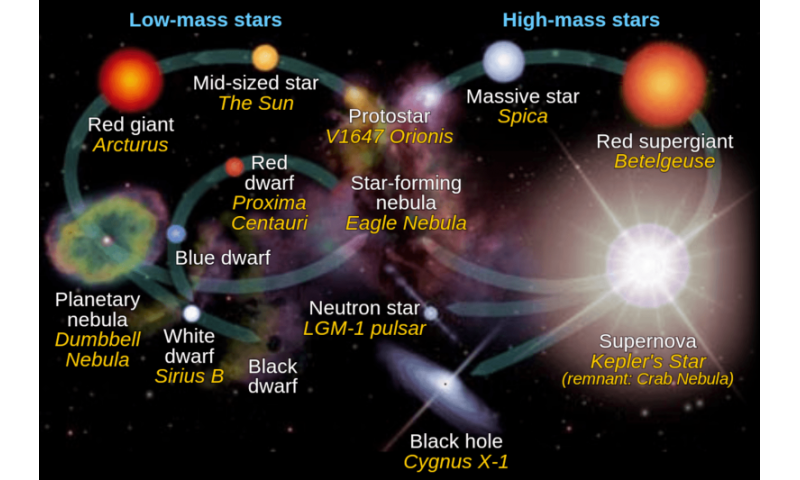 Project to map the history of the Milky Way