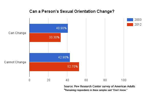 Can sexual orientation change