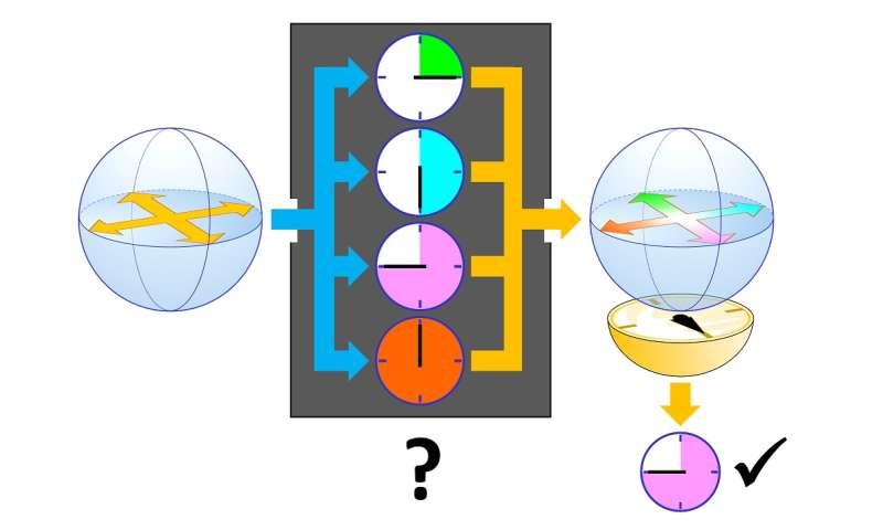 quantum advantage