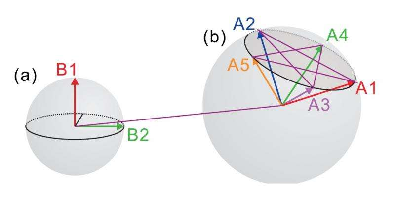 Two defining features of quantum mechanics never appear together