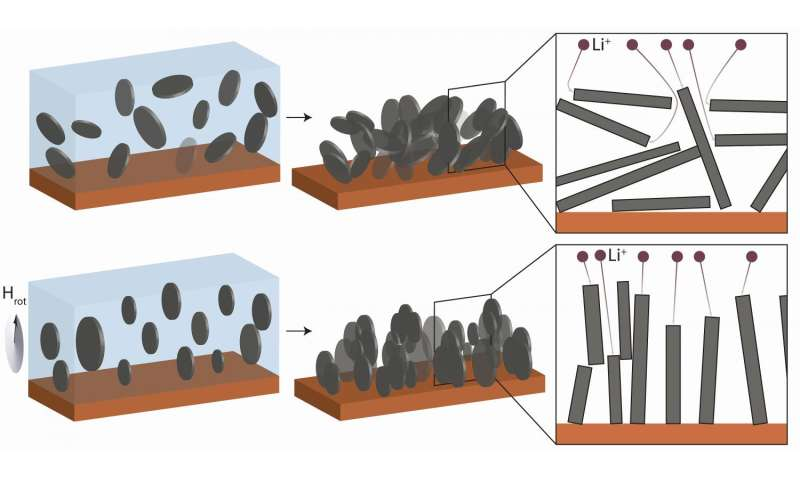 Rechargeable batteries that last longer and re-charge more rapidly