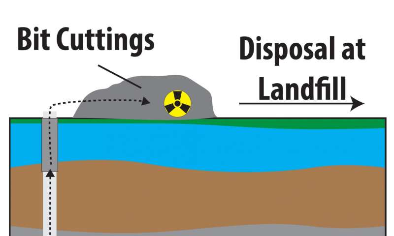 Report finds additional radioactive materials in gas-well drill cuttings