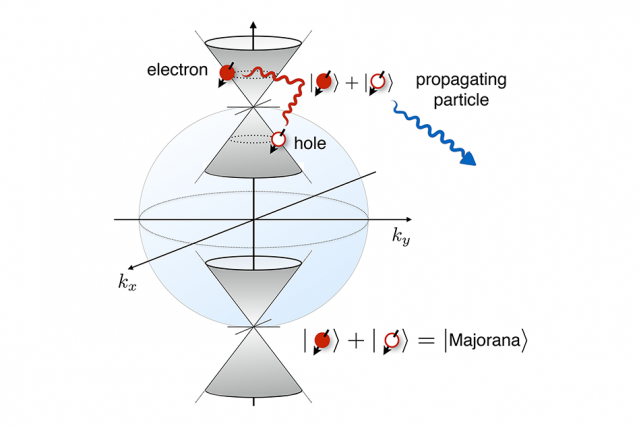 Researchers propose a new method for verifying the existence of Majorana fermions