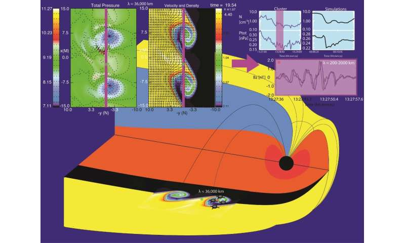Research on space plasma hurricanes could lead to new sources of energy