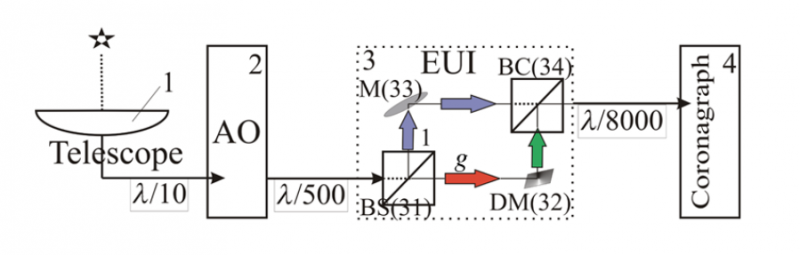 Schematic diagram of the significantly unbalanced interferometer (EUI)
