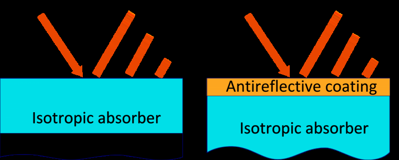 Schematic of traditional electromagnetic absorbers