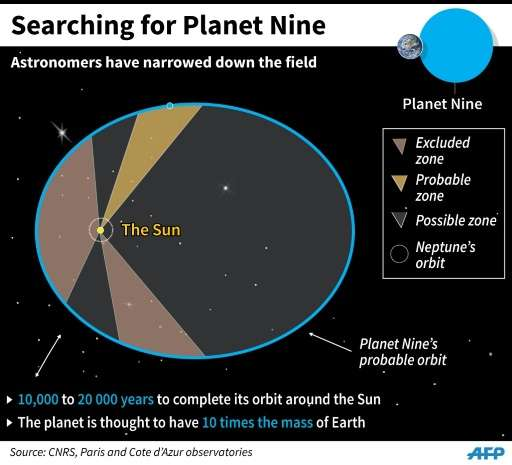Searching for Planet Nine