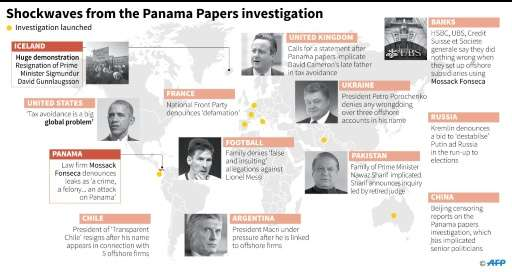 Shockwaves from the Panama Papers investigation