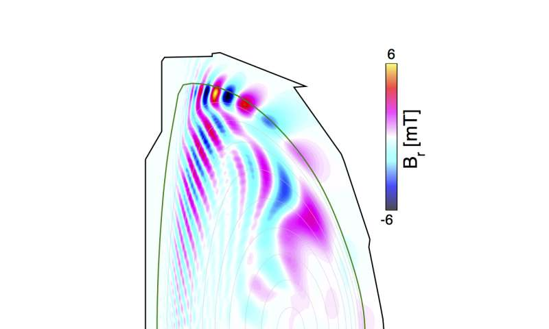 Simulations by PPPL physicists suggest that magnetic fields can calm plasma instabilities