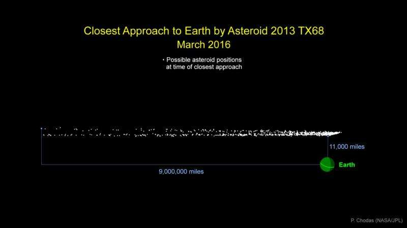 Small asteroid to pass close to Earth March 5