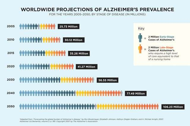 Sounding the alarm on a future Alzheimer's disease epidemic