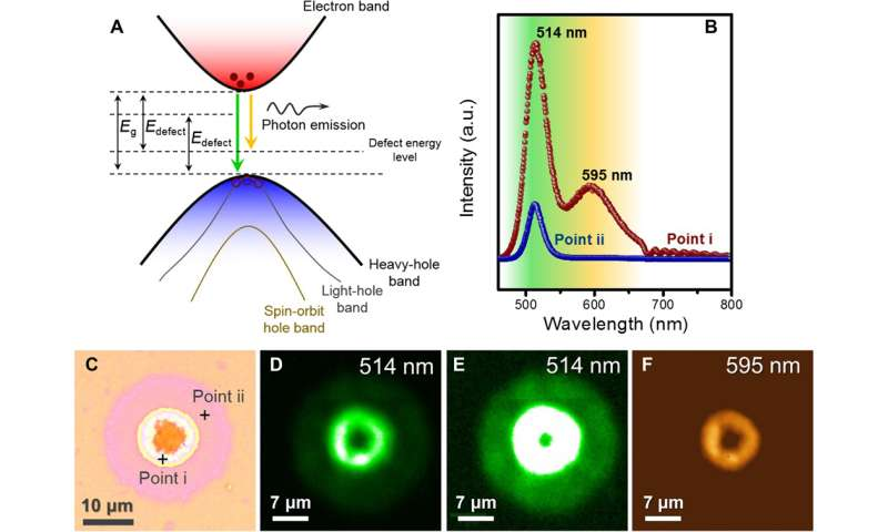 Spectroscopic characterization of CdS thin film
