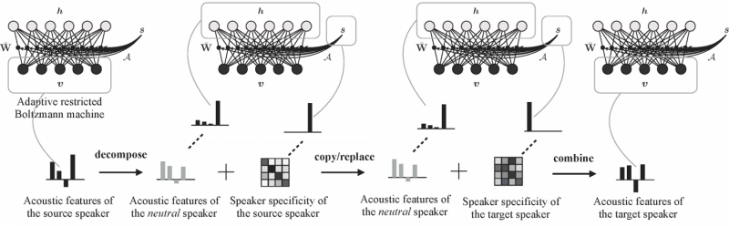 Speech signal processing—enhancing voice conversion models