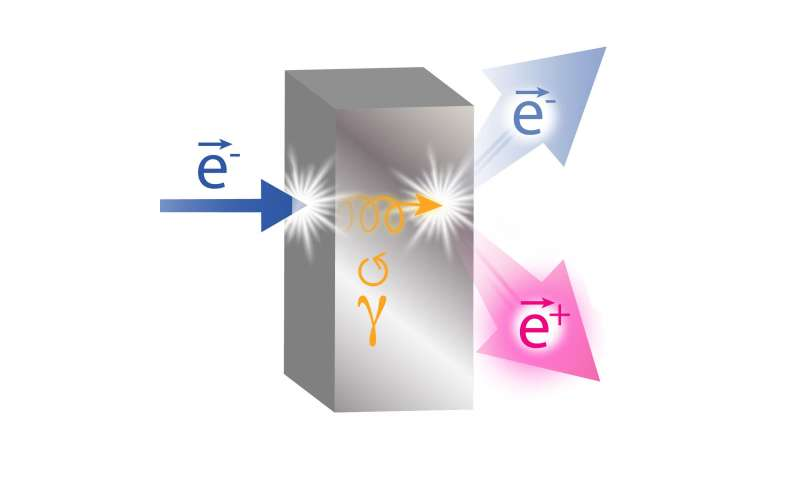 Spinning electrons yield positrons for research