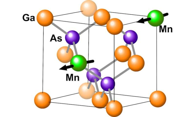 Spintronics development gets boost with new findings into ferromagnetism in Mn-doped GaAs