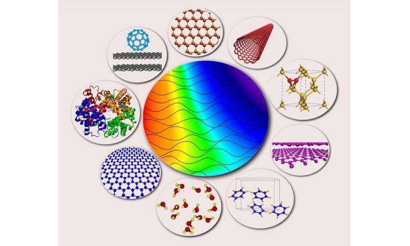 'Sticky waves'—molecular interactions at the nanoscale