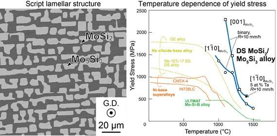 Stronger turbine blades with molybdenum silicides