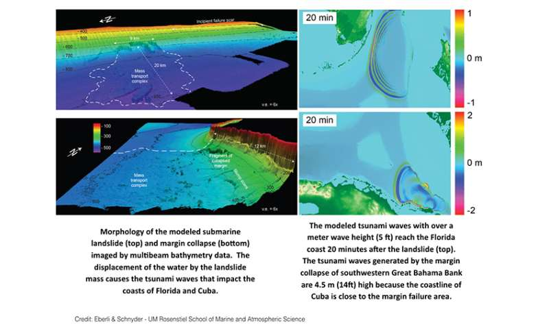 Study models Tsunami Risk for Florida and Cuba