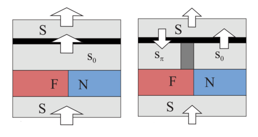 Superconducting currents