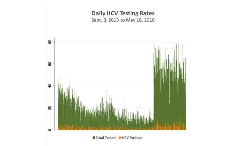 Tackling hepatitis C infection through emergency department testing