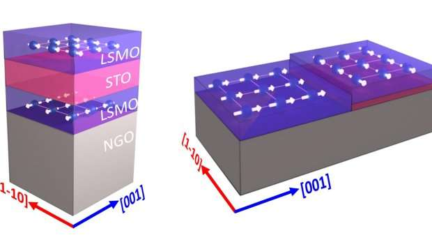 Team makes orientation of magnetism adjustable in new materials