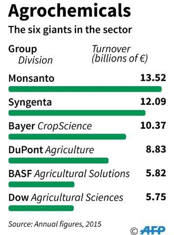 The agrochemical giants six giants