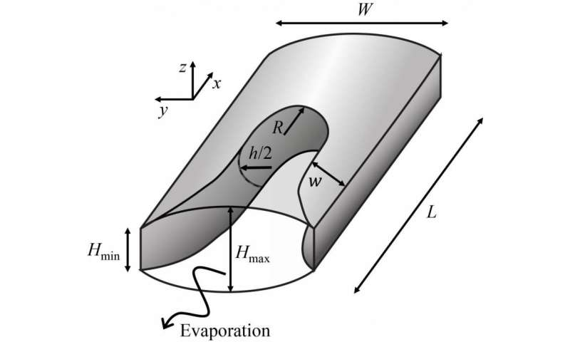 The air-water interface, when linked to capillarity, influences water retention or evaporation