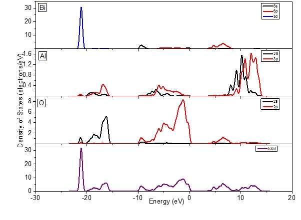 The first principle study of electronic and optical properties in rhombohedral BiAlO3