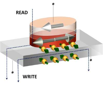 Tohoku University demonstrates sub-nanosecond operation of nonvolatile memory