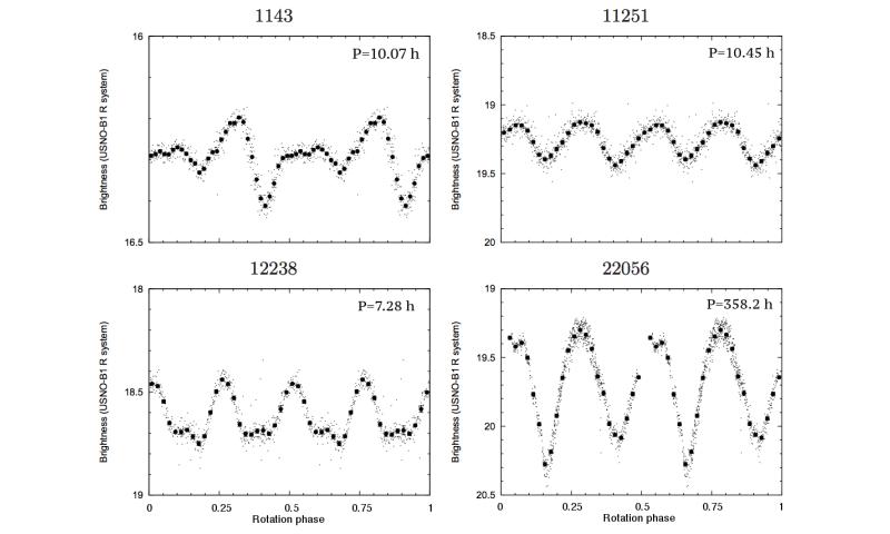 Trojan asteroid light curves by Kepler