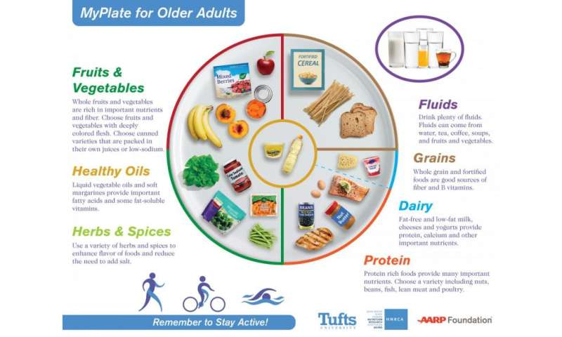 Image result for nutrition guidelines for adults