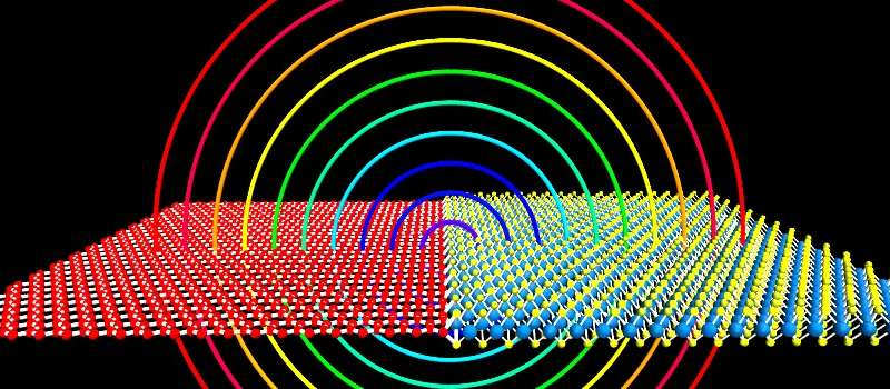 Ultra-flat circuits will have unique properties