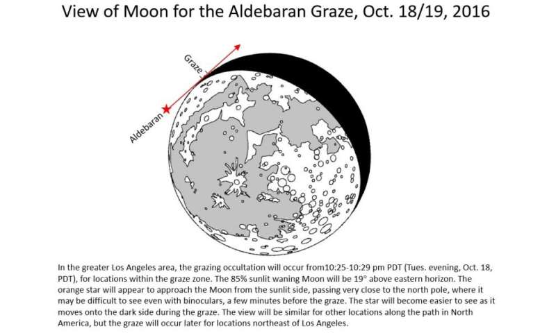 Unusual Lunargrazing Aldebaran Eclipse Visible Tuesday October 18 Rhphysorg: Stellar Eclipse Wiring Diagram At Gmaili.net