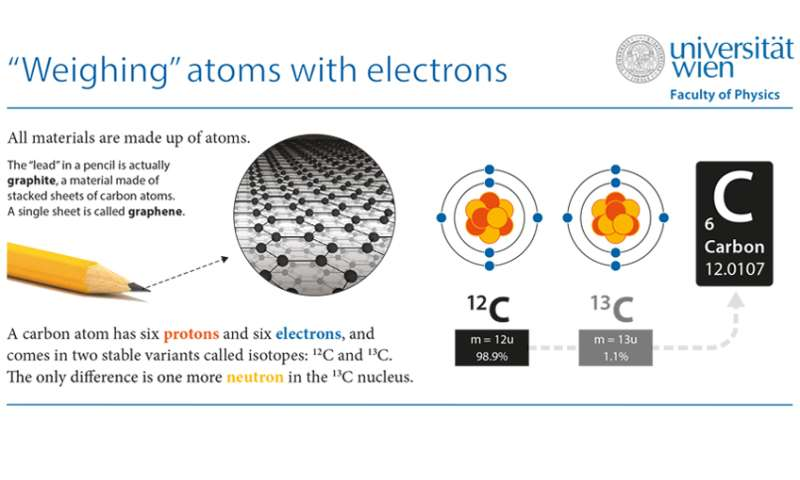 'Weighing' atoms with electrons