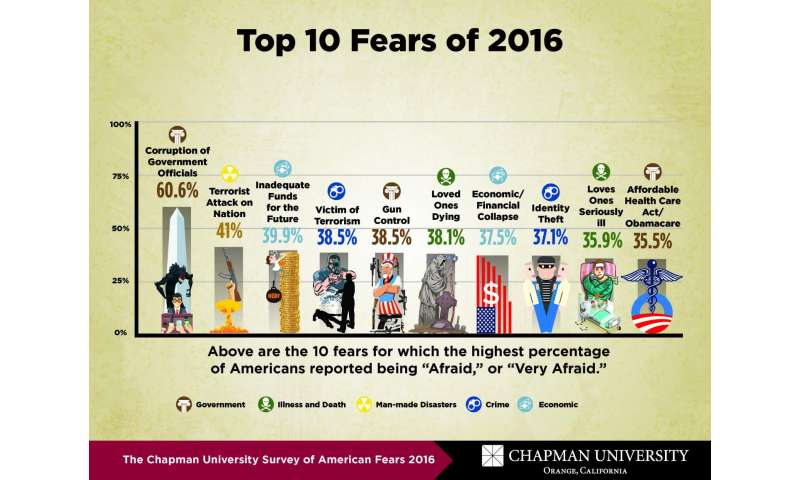 What do Americans fear? Chapman University's 3rd Annual Survey of American Fears released