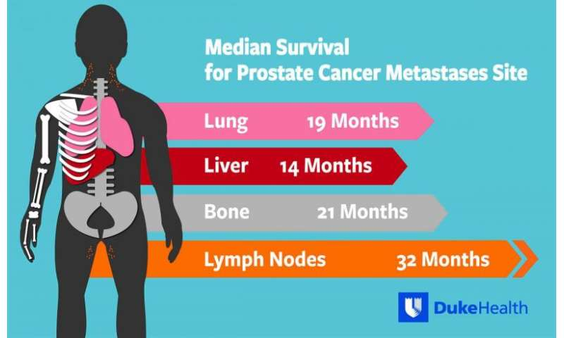Where prostate cancer spreads in the body affects survival time