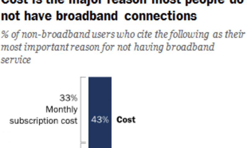 Will the next U.S. president close the digital divide for Americans without broadband access?