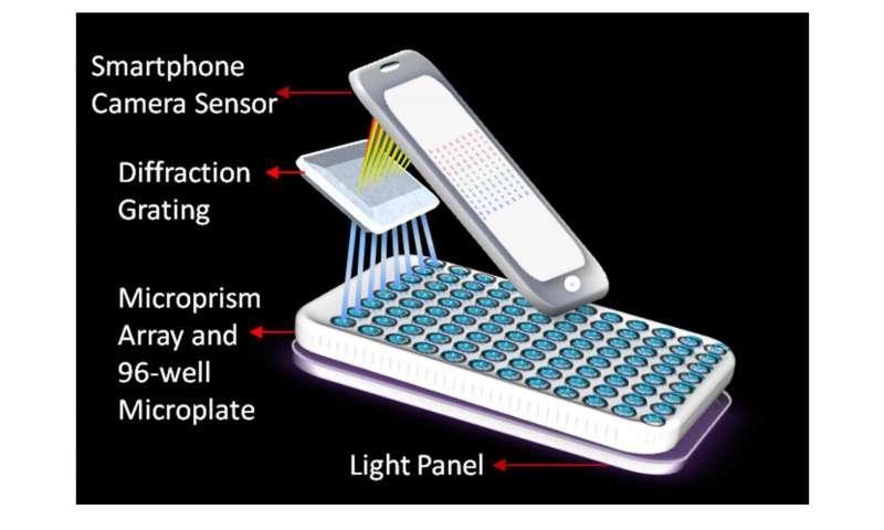 WSU portable smartphone laboratory detects cancer